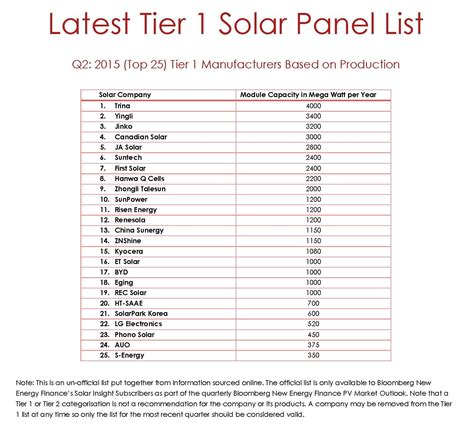 Solar Panels Manufacturers Ranking 2015 - solar pv tier 1 solar pv module manufacturers