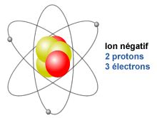 Negative Ion L by Ions Teach Nuclear Fr