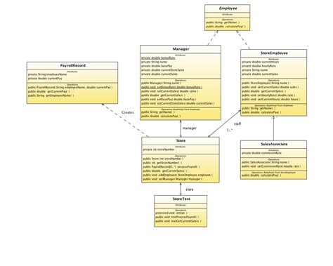 uml class diagram java interface interpretation of attached uml diagram in java