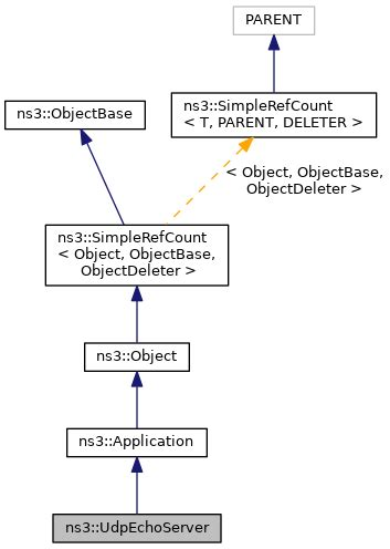 ns-3: ns3::UdpEchoServer Class Reference