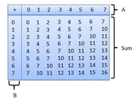 base 4 addition table octal arithmetic