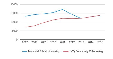 Nursing School Debt by Memorial School Of Nursing Profile 2018 19 Albany Ny