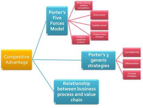 Competitive Advantage mgt300 chapter 2 identify competitive advantage