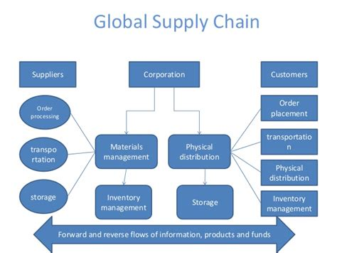 Mba In Global Supply Chain Management by Global Supply Chain Management
