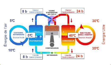 Fonctionnement Pompe A Chaleur 4148 by Ecology System Installation De Pompes 224 Chaleurs