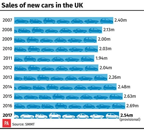 new year sales uk fall in consumer confidence puts brake on new car sales aol