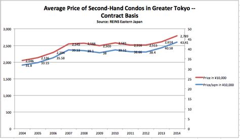 Japan Apartment Cost What Is The Average Price Of A House Or Condo In Tokyo