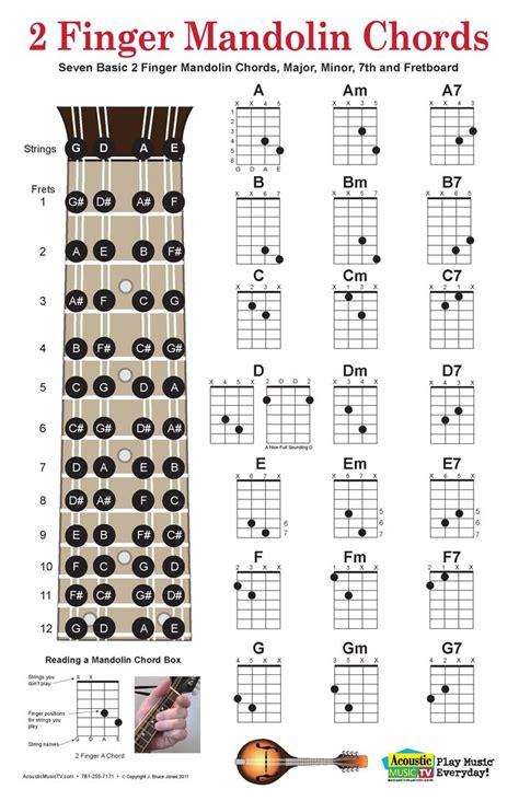 Outstanding Mandolin Two Finger Chords Illustration Basic Guitar