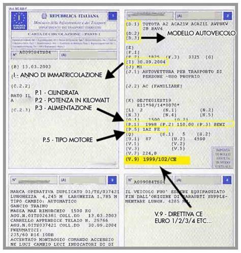 codice fiscale significato lettere carte di circolazione necessarie le annotazioni