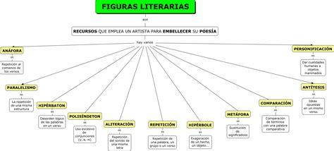 imagenes literarias cuales son figuras literarias