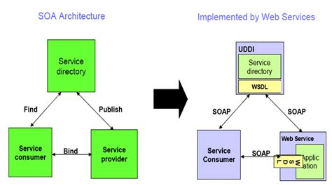 tutorial on web services tutorial by exle web services soa tutorial