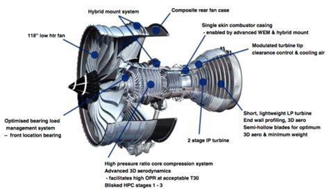 First Flight Of Rolls Royce Trent Xwb 97 Aero Engine