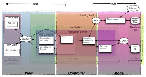 software design pattern mvc security architecture design knowledge synopsys