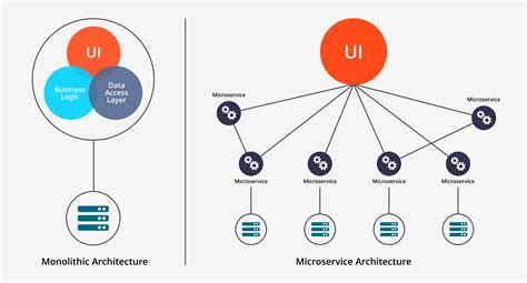 learn microservices with boot a practical approach to restful services using rabbitmq eureka ribbon zuul and cucumber books startups monoliths vs microservices technology at upgrad