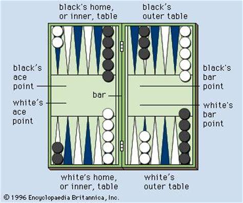 backgammon setup diagram backgammon board britannica