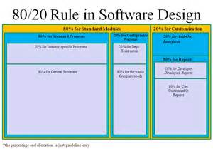 software design journey to happy software software that make all its