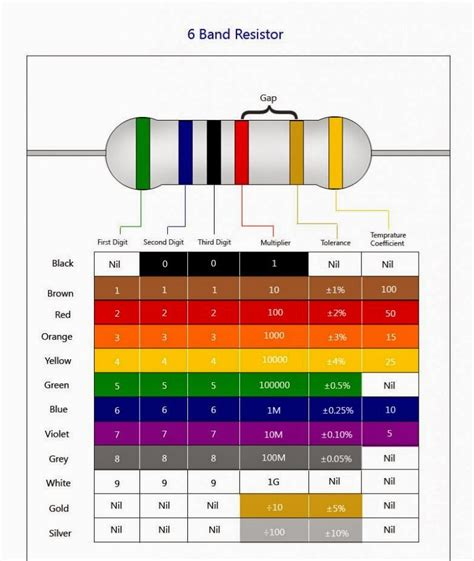 resistor type identification identification of resistors 28 images basics of resistors design note 5 electronics hobby