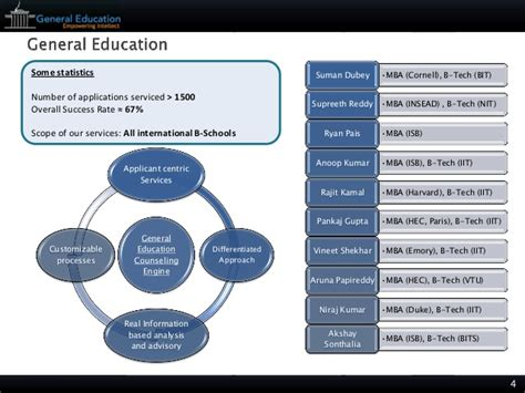 General Mba Scope by General Education Mba Applications Strategy