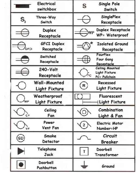 electrical symbols  blueprints kitchen stuff   electrical wiring blueprint symbols