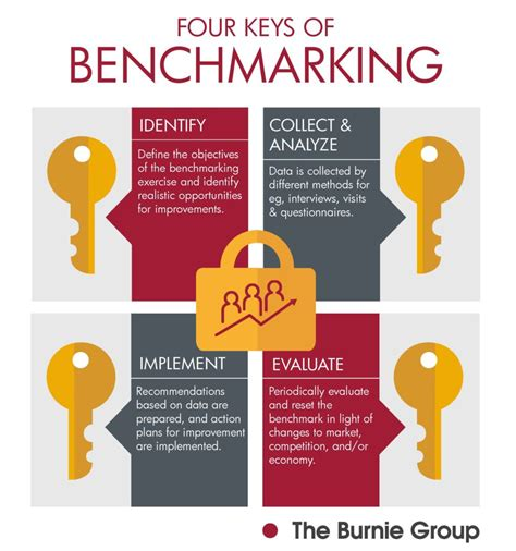 what is bench mark operations archives the burnie group