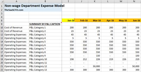 How I Forecast Operating Expenses The Saas Cfo Operating Forecast Template