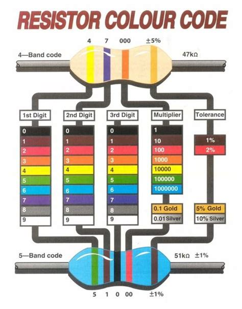 resistor color code program in c resistor color code industrial
