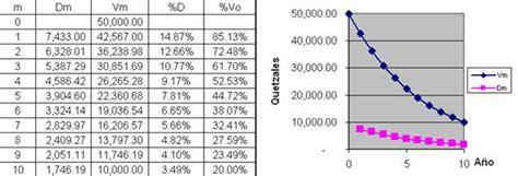 porcentajes de depreciacion de activos fijos bolivia depreciaci 243 n y agotamiento monografias com
