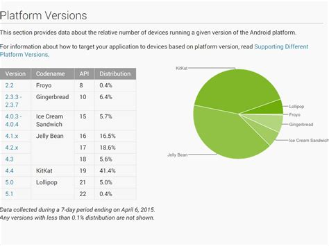 android version distribution android lollipop runs on 5 4 of devices in april still less popular than gingerbread