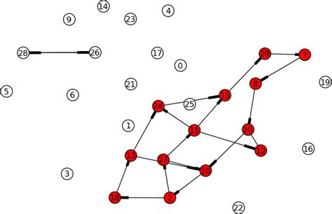 networkx graphviz layout exles python networkx extract the connected component