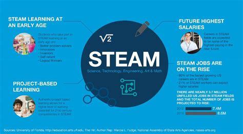 printing fuels steam education