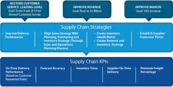 creating high impact supply chain metrics supply chain 24 7