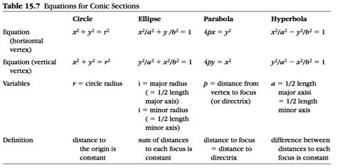 formulas for conic sections conic sections in science