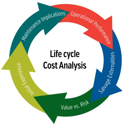 Mba And Development Cycle Cost Analysis Of Projects by Asset Management Plan City Of Burlington