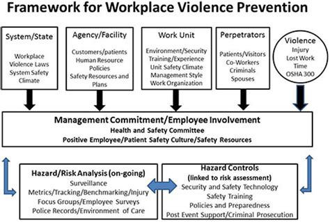 Workplace Violence Prevention Program Template Workplacebanner Templates Data Free Injury And Illness Prevention Program Template