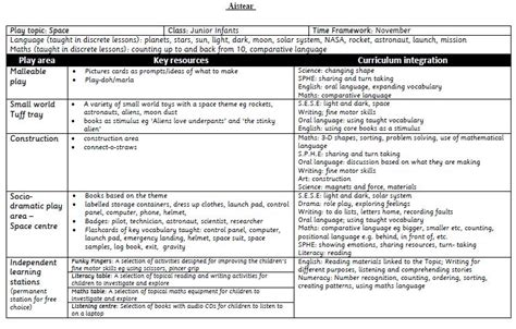 lesson plan template gaeilge aistear yearly plans bundle mash ie