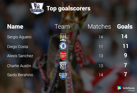 epl table goal scorers and assists barclays premier league 14th round results stats