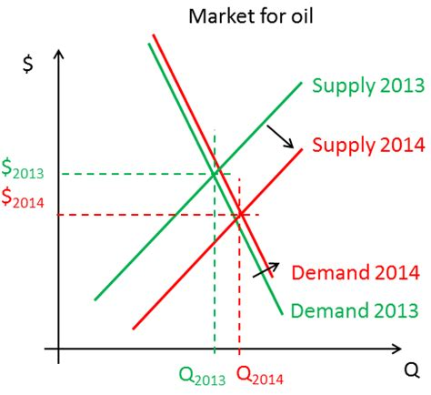 what will be the effect of low oil prices on offshore
