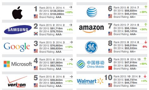 rating the vendors apple ibm the top 10 global power brands of 2015 by brand value marketing trends