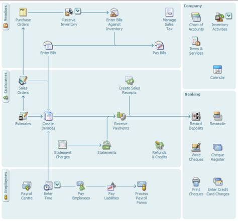 bookkeeping process flowchart learn how to use quickbooks learning quickbooks