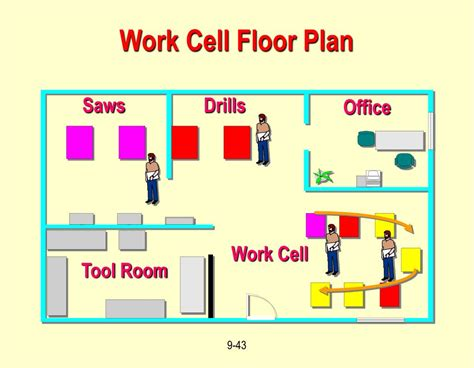 work cell layout ppt work cell layout design ppt operations management layout
