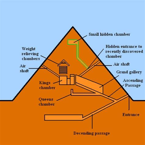 Hiddenpassageway by Hidden Chamber Discovered In Peak Of Great Pyramid