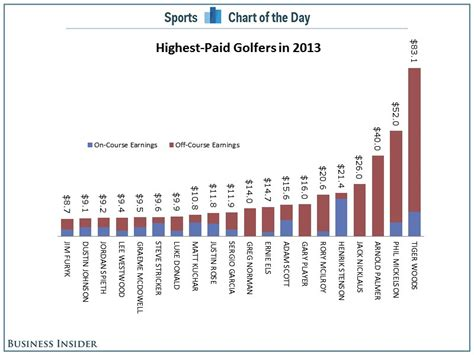 Business Insider Mba Rankings 2014 by Chart The 20 Highest Paid Golfers Business Insider