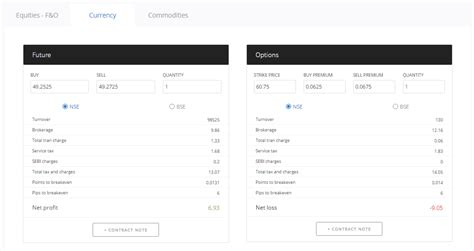 calculator zerodha zerodha brokerage calculator commission cost breakeven