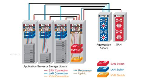 Inter Rack Cabling data center top of rack and end of row design data