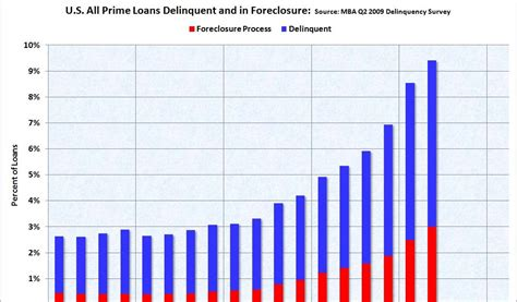 Mba Delinquency Data by Calculated Risk Mba Forecasts Foreclosures To Peak At End