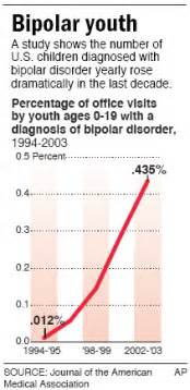 Research Paper On Misdiagnosis Of Adhd by Half Labeled Bipolar May Be Misdiagnosed Health Mental Health Nbc News