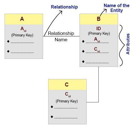 tutorialspoint nosql nosql and sql data modeling bringing together data shaft