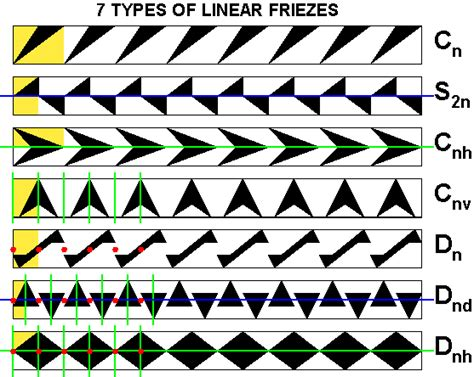 frieze pattern types cs294 f2000 lecture page