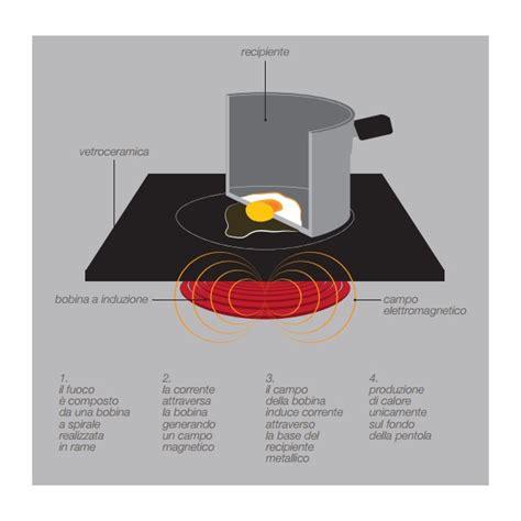 cucina elettrica a induzione cucina elettrica con piano di cottura a induzione su vano