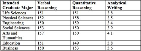 Average Gre Score For Mba In Us by Structure And Scoring System What Is A Gre